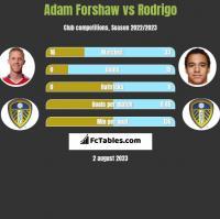 Adam Forshaw vs Rodrigo h2h player stats