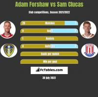Adam Forshaw vs Sam Clucas h2h player stats