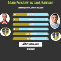 Adam Forshaw vs Jack Harrison h2h player stats