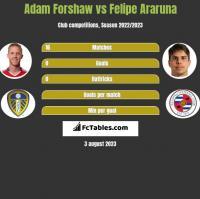 Adam Forshaw vs Felipe Araruna h2h player stats
