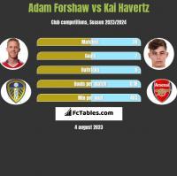 Adam Forshaw vs Kai Havertz h2h player stats