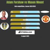 Adam Forshaw vs Mason Mount h2h player stats