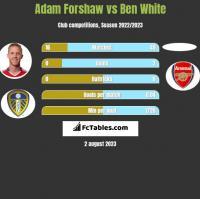 Adam Forshaw vs Ben White h2h player stats
