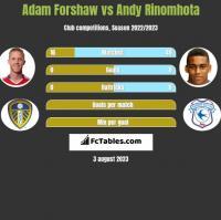 Adam Forshaw vs Andy Rinomhota h2h player stats