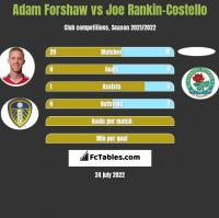 Adam Forshaw vs Joe Rankin-Costello h2h player stats