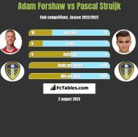 Adam Forshaw vs Pascal Struijk h2h player stats
