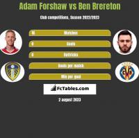 Adam Forshaw vs Ben Brereton h2h player stats