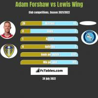 Adam Forshaw vs Lewis Wing h2h player stats