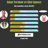 Adam Forshaw vs Djed Spence h2h player stats