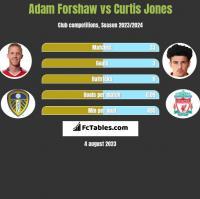 Adam Forshaw vs Curtis Jones h2h player stats
