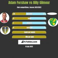 Adam Forshaw vs Billy Gilmour h2h player stats