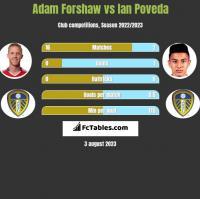 Adam Forshaw vs Ian Poveda h2h player stats