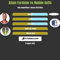 Adam Forshaw vs Robbie Gotts h2h player stats