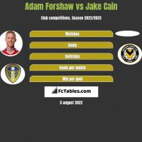 Adam Forshaw vs Jake Cain h2h player stats