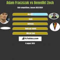 Adam Fraczczak vs Benedikt Zech h2h player stats