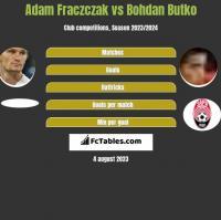 Adam Frączczak vs Bohdan Butko h2h player stats