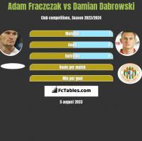 Adam Fraczczak vs Damian Dabrowski h2h player stats