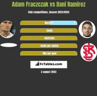 Adam Fraczczak vs Dani Ramirez h2h player stats