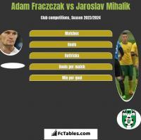 Adam Fraczczak vs Jaroslav Mihalik h2h player stats