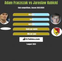 Adam Fraczczak vs Jaroslaw Kubicki h2h player stats