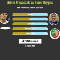 Adam Fraczczak vs Kamil Drygas h2h player stats