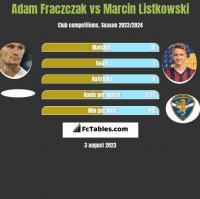 Adam Frączczak vs Marcin Listkowski h2h player stats