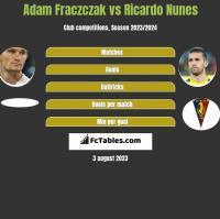 Adam Fraczczak vs Ricardo Nunes h2h player stats