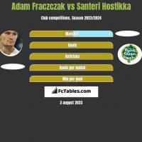 Adam Fraczczak vs Santeri Hostikka h2h player stats