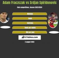 Adam Fraczczak vs Srdjan Spiridonovic h2h player stats