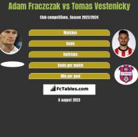 Adam Frączczak vs Tomas Vestenicky h2h player stats