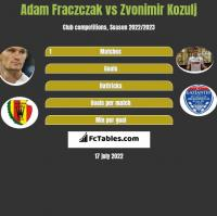 Adam Fraczczak vs Zvonimir Kozulj h2h player stats