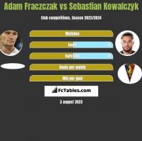 Adam Fraczczak vs Sebastian Kowalczyk h2h player stats