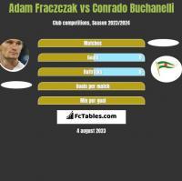 Adam Fraczczak vs Conrado Buchanelli h2h player stats