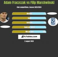 Adam Fraczczak vs Filip Marchwinski h2h player stats