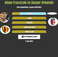 Adam Fraczczak vs Kacper Urbanski h2h player stats