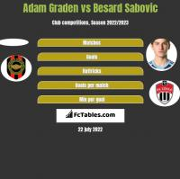 Adam Graden vs Besard Sabovic h2h player stats
