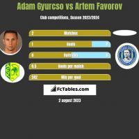 Adam Gyurcso vs Artem Favorov h2h player stats