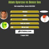 Adam Gyurcso vs Bence Sos h2h player stats