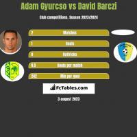 Adam Gyurcso vs David Barczi h2h player stats