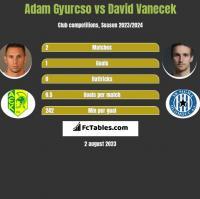 Adam Gyurcso vs David Vanecek h2h player stats