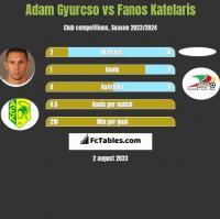 Adam Gyurcso vs Fanos Katelaris h2h player stats