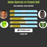 Adam Gyurcso vs Franck Boli h2h player stats