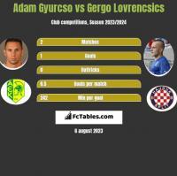 Adam Gyurcso vs Gergo Lovrencsics h2h player stats