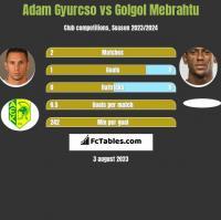 Adam Gyurcso vs Golgol Mebrahtu h2h player stats