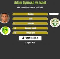 Adam Gyurcso vs Isael h2h player stats