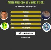 Adam Gyurcso vs Jakub Plsek h2h player stats