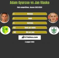 Adam Gyurcso vs Jan Vlasko h2h player stats
