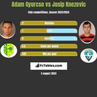 Adam Gyurcso vs Josip Knezevic h2h player stats