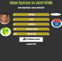 Adam Gyurcso vs Jozef Urblik h2h player stats