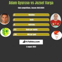 Adam Gyurcso vs Jozsef Varga h2h player stats